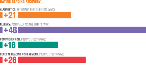 WWC_Effects_Chart_2016